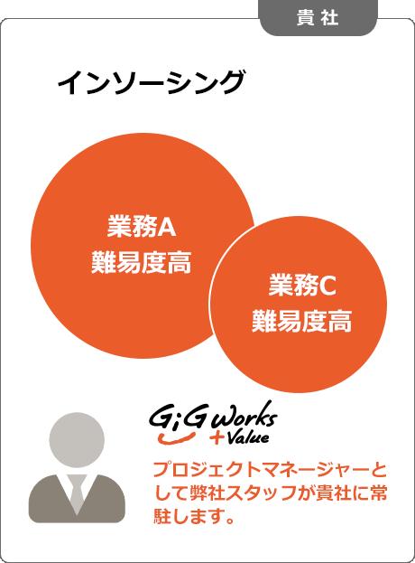 サービス提供イメージ(AFTER-貴社)